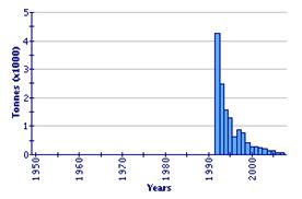 A vágótok (Acipenser güeldenstaedtii) természtesvizi fogásai (FAO Fishery Statistic 2011)